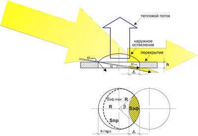 Рис.1. Конструкция традиционного зенитного фонаря и распространение прямых солнечных лучей