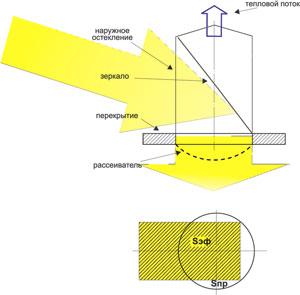 Рис. 2. Конструкция зенитного фонаря с зеркалом и распространение солнечных лучей