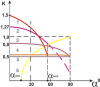 Рис. 4 Cравнительная эффективность захвата солнечных лучей для каждой из приведенных конструкций в зависимости от угла подъема солнца