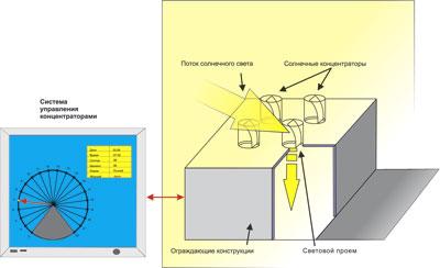Рис. 5. Схема организации естественного освещения широкоформатного здания