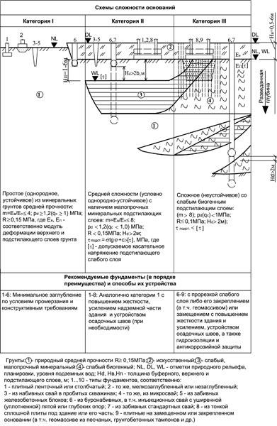 Рис. 1. Схемы категорий сложности оснований Беларуси и рекомендуемые типы и способы устройства фундаментов