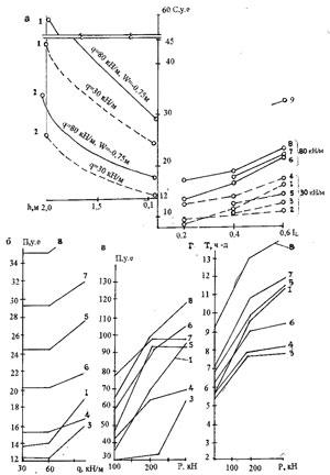 Рис. 2. Стоимость (С, П), трудоемкость устройства (Т) фундаментов 1–10 по рис. 1 в зависимости от глубины заложения (h), прочности грунта (IL) и нагрузки (Р, q) для оснований типа I и II: а, б — для малоэтажных зданий с несущими стенами и нагрузкой до qЈ100 кН/м; в, г — для каркасных промышленных сельскохозяйственных зданий; W — уровень подземных вод от поверхности земли