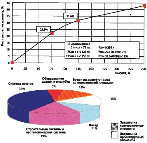Рис. 1. Влияние этажности и конструктивных элементов на стоимость высотных зданий
