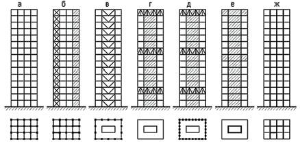 Рис. 1. Конструктивные схемы высотных зданий:а – рамно-каркасная; б – каркасная с диафрагмами жесткости; в – каркасно-ствольная; г – коробчато-ствольная; д – коробчатая (оболочковая); е –ствольная; ж – стеновая с поперечными несущими стенами и продольными диафрагмами жесткости