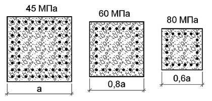 Рис. 4. Варианты поперечного сечения железобетонной колонны под заданную нагрузку