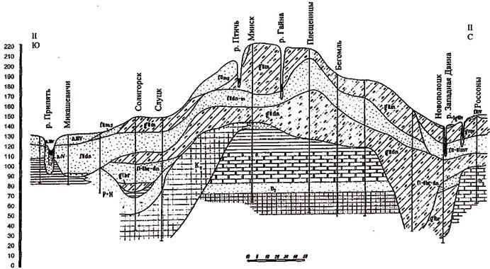 Рис. 1. Характерный инженерно-геологический разрез четвертичных отложений с севера на юг Беларуси