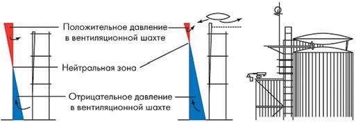 Рис. 1. Смещение нейтральной зоны