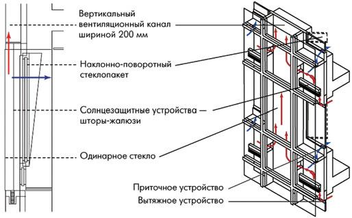 Рис. 2. Двойной вентилируемый фасад со встроенным вертикальным вентиляционным каналом