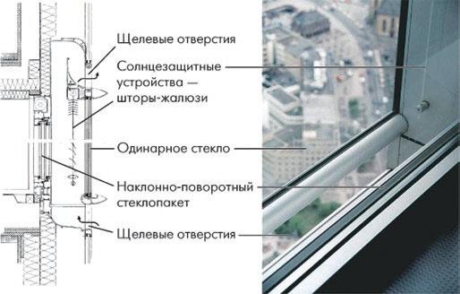 Рис. 3. двойной вентилируемый фасад со щелевыми отверстиями в верхней и нижней части наружного слоя