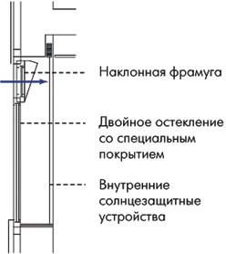 Рис. 4. наклонная фрамуга в верхней части окна