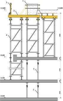 Рис. 8. Схема опалубливания обвязочной балки и монолитного перекрытия на отм. +12,600 центрального ядра высотного книгохранилища: 1 — опалубка обвязочной балки; 2 — рабочий настил; 3 — ограждение; 4 — опорная система из башен; 5 — страховочные стойки